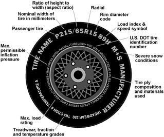 diagram of tire, click [d] for long description