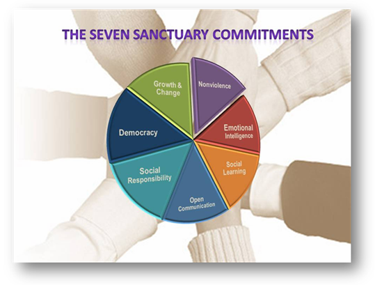 Thumbnail image of a pie chart showing the seven Sanctuary Commitments: Growth & change, democracy, social responsibility, open communication, social learning, emotional intelligence, nonviolence.