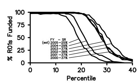 Diagram of percentage of R01 applications funded versus percentile score for Fiscal Years 2000-2005