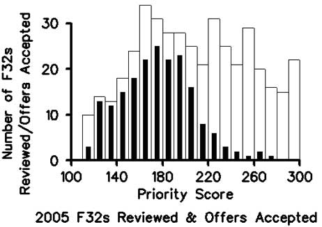 Bar diagram of total number of applications and the number of applications funded versus the priority score for NRSA F32 Fellowship grant in fiscal year 2005