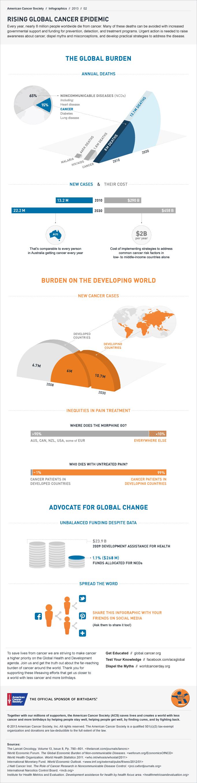 Global Cancer Epidemic Infographic lrg