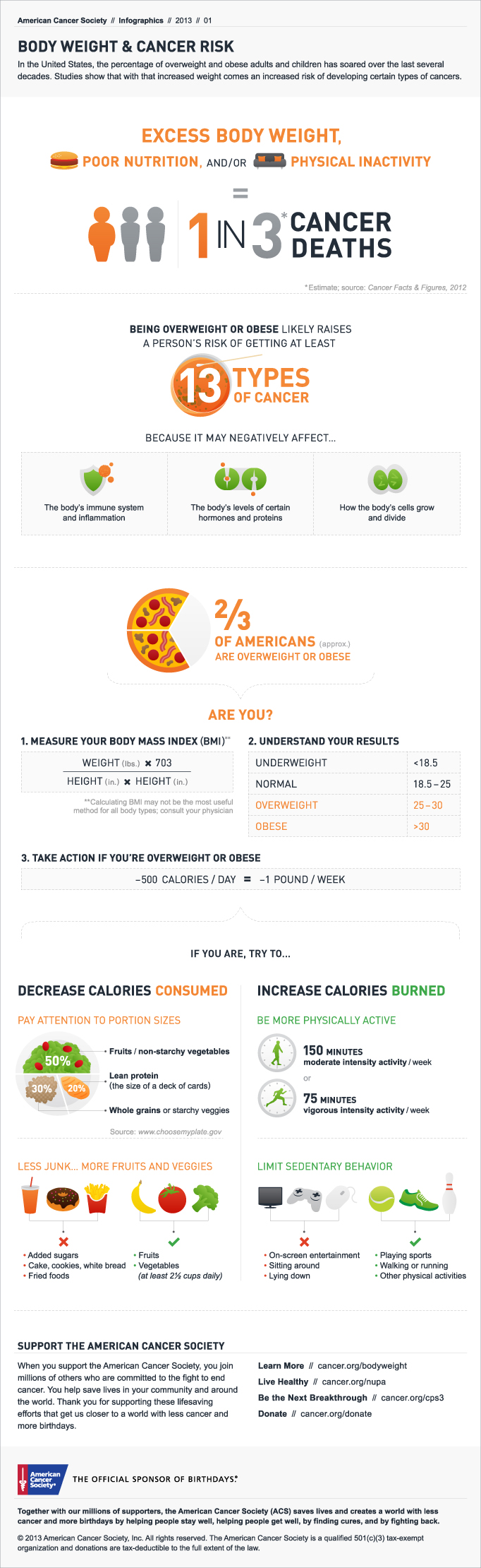 Body Weight and Cancer Risk Infographic - full
