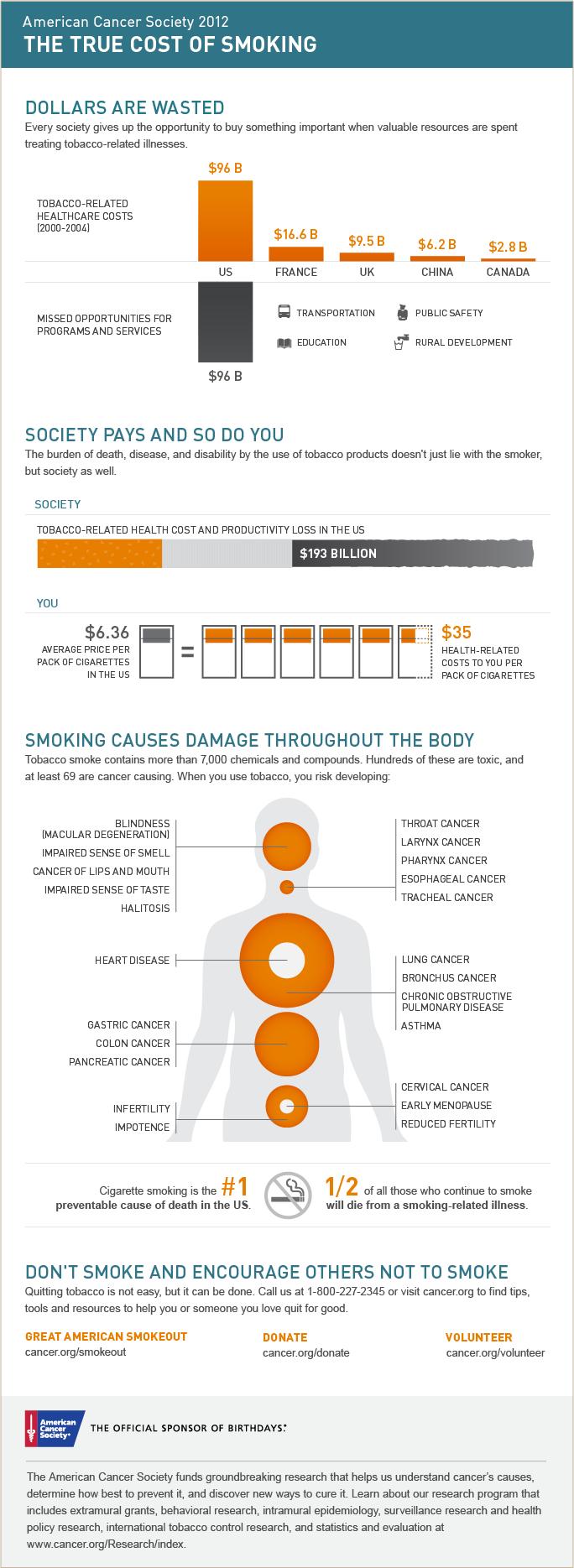 Image - Infographic - Tobacco / Smoking - 20121102