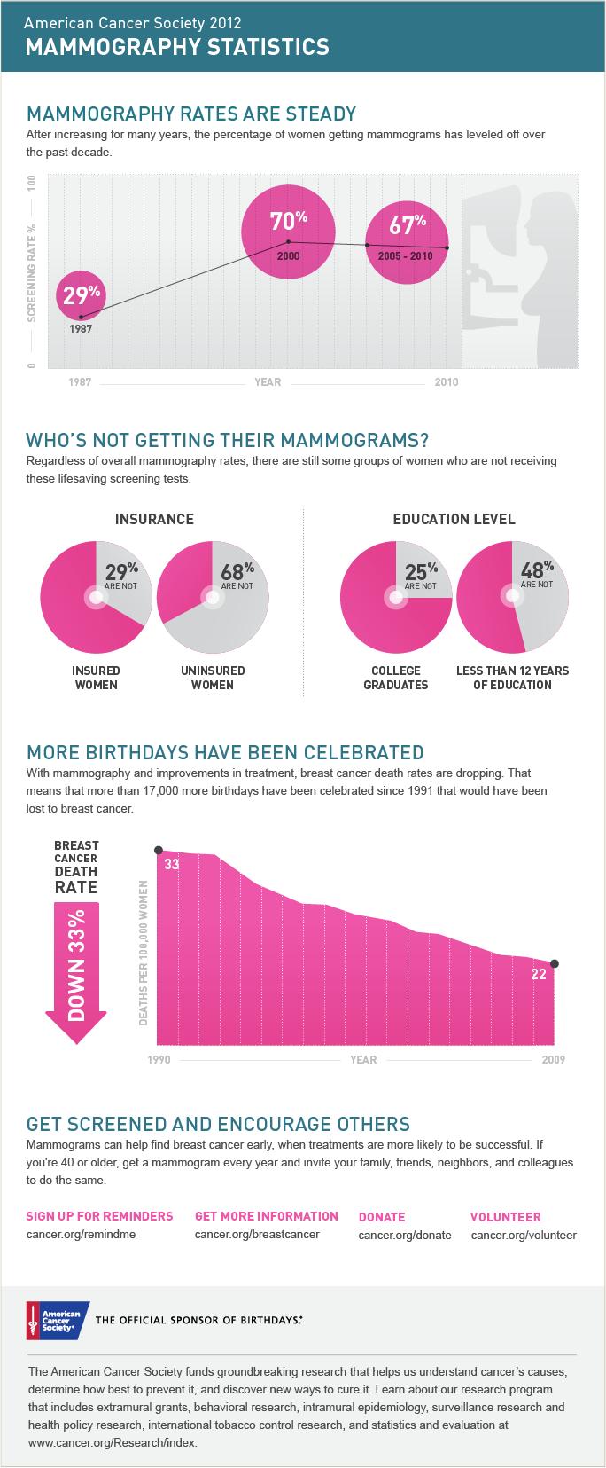 Image - Infographic - Mammography Statistics - 20121022