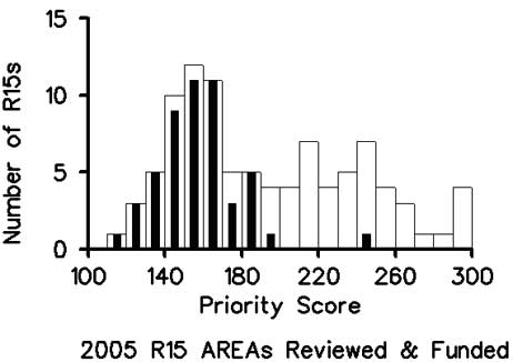 Bar diagram of the total number of applications and the number of applications funded versus the priority score for AREA (R15) in fiscal year 2005