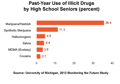 A graph depicting the use of illicit drugs.