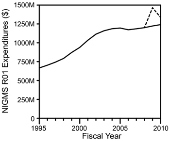 Diagram of overall NIGMS expenditures on R01 grants in fiscal years 1995-2010