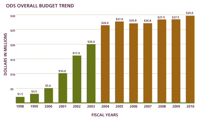 Figure 1 shows the ODS Overall Budget Trend; in 1998 the budget was $1.5 million, and it grew rapidly to $26 million in 2004.  The budgets from 2004 to 2010 have stayed relatively stable, ranging between $26 million and $29 million.  The numbers represented are, in millions of dollars: 1998: 1.5; 1999: 3.5; 2000: 5.0; 2001: 10; 2002: 17; 2003: 20; 2004: 26; 2005: 27; 2006: 26.8; 2007: 26.8; 2008: 27.5; 2009: 27.5; 2010: 29.