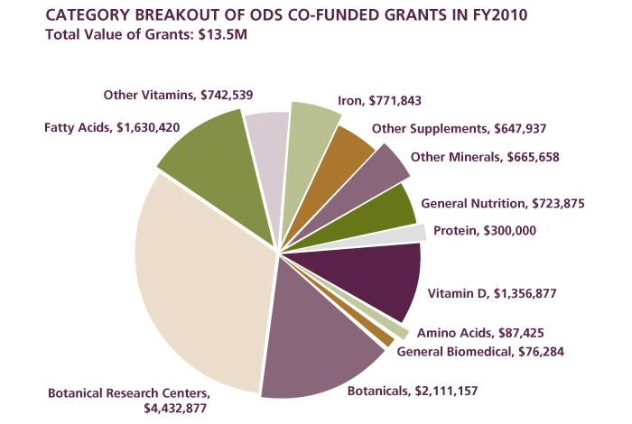 Figure 3 is a pie chart with the title Category Breakout of ODS Co-funded Grants in FY2010. The total value of the grants represented in the chart is $13.5 million. There are 12 sections in the chart, each with a category and a dollar amount: Botanical Research Centers, $4,432,877; Botanicals, $2,111,157; Fatty Acids, $1,630,420; Vitamin D, $1,356,877; Iron, $771,843; Other Vitamins $742,539; General Nutrition, $723,875; Other Minerals, $665,658; Other Supplements, $647,937; Protein, $300,000; Amino Acids, $87,425; and General Biomedical, $76,284.