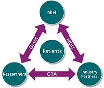 Diagram showing relationships among: NIH and industry partners, linked through MOUs; industry partners and researchers, linked through CRAs; and researchers and NIH, linked through grants.