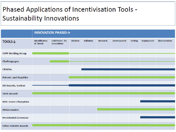 Appendix 3: Supplementary Documents - Phased Applications of Incentivisation Tools - Sustainability Innovations