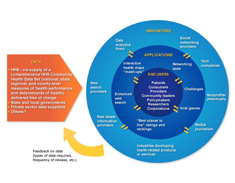 HHS Frameworks