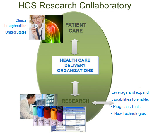 HCS Research Collaboratory