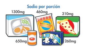 De sodio por porción, 1300mg congelados cena, sopa de 650 mg, 460 mg perros calientes, pizza 310 mg, 260 mg de palomitas de maíz