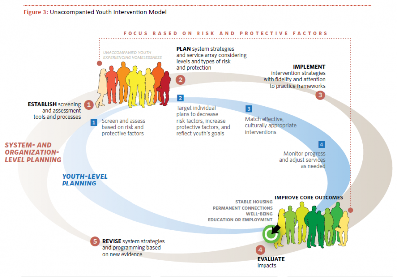 Unaccompanied Youth Intervention Model. Shows two rings. The rings start with a group of unaccompanied youth experiencing homelessness. System- and organization-level planning (outer ring): (1) Establish screening and assessment tools and processes; (2) Plan system strategies and service array considering levels and types of risk and protection; (3) Implement intervention strategies with fidelity and attention to practice frameworks; (4) Evaluate impacts. Youth-level planning (inner circle): (1) Screen and assess based on risk and protective factors; (2) Target individual plans to decrease risk factors, increase protective factors, and reflect youth's goals; (3) Match effective, culturally appropriate interventions; (4) Monitor progress and adjust services as needed.  Improve Core Outcomes: Stable housing, permanent connections, well-being, education or employment.