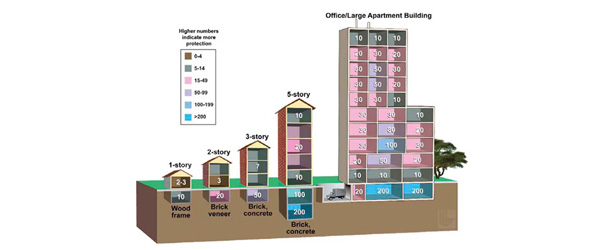 Diagram of the interior rooms and basement regions of various buildings as perfered shelter during a nuclear blast.