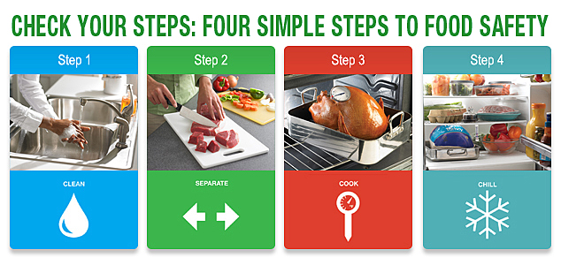 Icons for four steps to food safety - Clean, Separate, Cook, and Chill. There is a corresponding image for each step: hand washing, dicing steak, roast turkey with a thermometer, and food in a refrigerator.