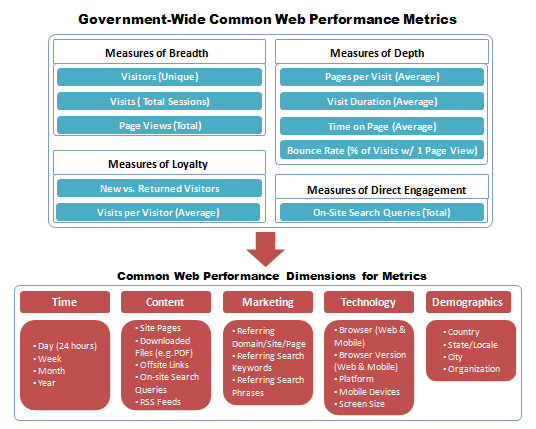 Graphic showing government-wide common Web performance metrics. The ten common metrics are unique visitors, total visits, page views, average pages per visit, average visit duration, average time on page, bounce rate, new versus returning visitors, average number of visits per visitor, and total number of on-site search queries. The recommended dimensions for metrics are time, content, marketing, technology, and demographics.