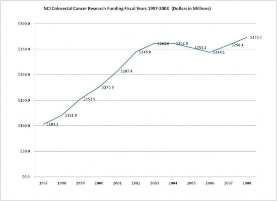 Alt text: NCI Colorectal Cancer Research Funding Fiscal Years 1997 through 2008 (dollars in millions): 1997, $103.2; 1998, $121.0; 1999, $152.9; 2000, $175.8; 2001, $207.4; 2002, $245.0; 2003, $261.6; 2004, $262.0; 2005, $253.1; 2006, $244.1; 2007, $258.4; 2008, $273.7.