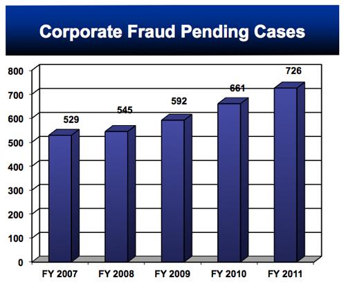 Corporate Fraud Pending Ca.jpg