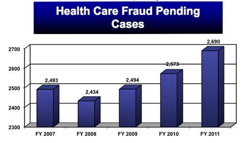 Health Care Fraud Pending.jpg