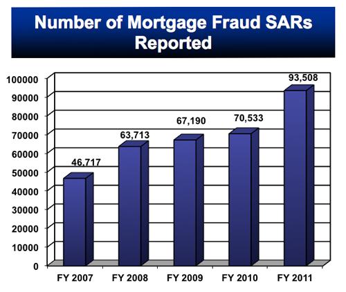 Number of Mortgage Fraud.jpg