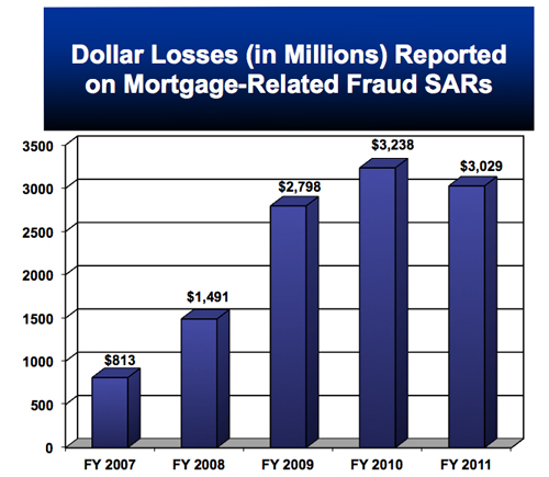 Dollar Losses (in Millions.jpg