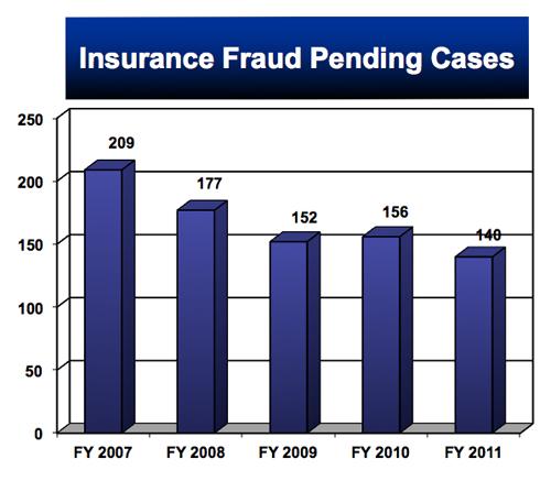 Insurance Fraud Pending.jpg