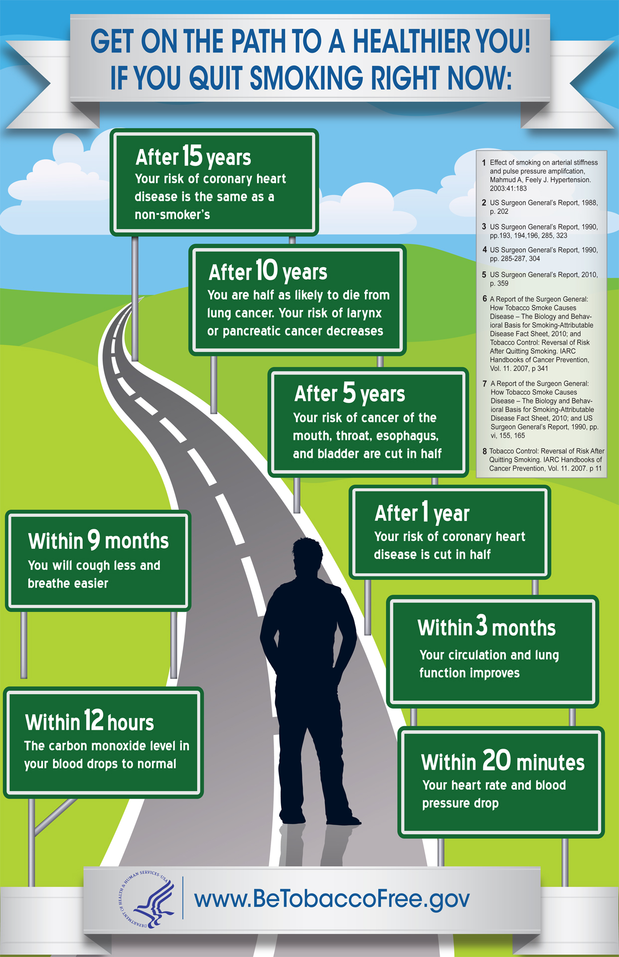 Get on the path to a healthier you. For a text-version of the information displayed on the infographic, use the link of the image.