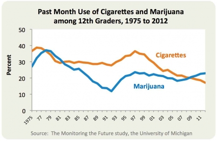 Percentage of U.S. twelfth grade students reporting past month use of cigarettes and marijuana, 1975 to 2012