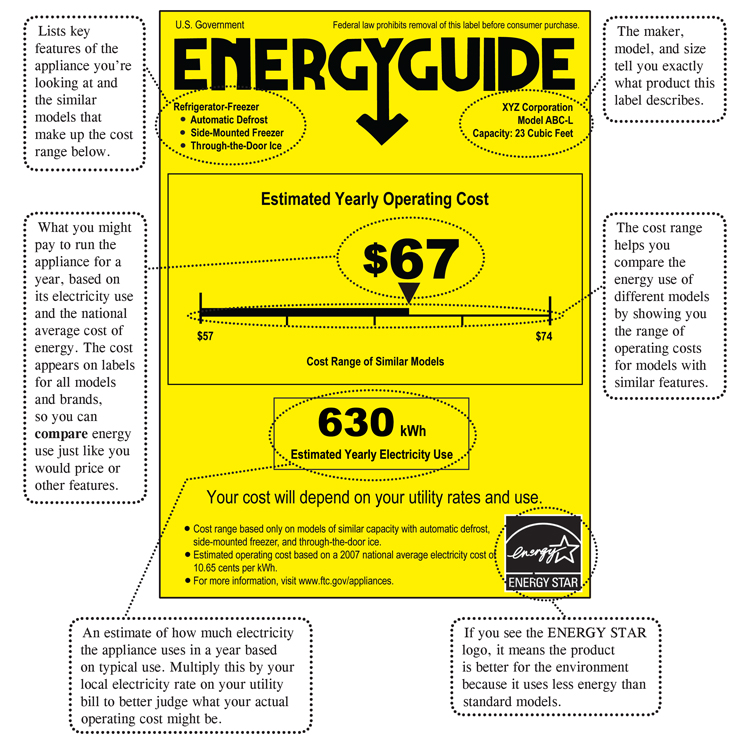 sample energy guide label