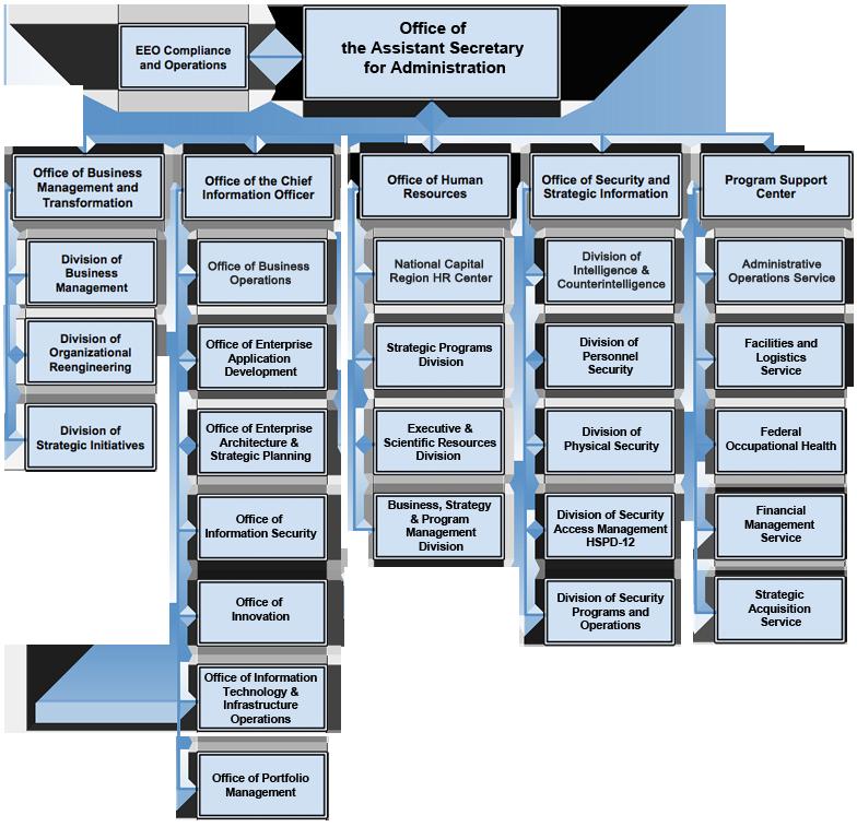 ASA Organizational Chart