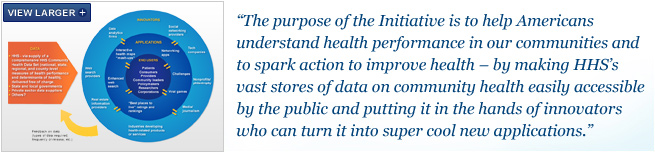 The purpose of the Initiative is to help Americans understand health performance in our communities and to spark action to improve health - by making HHS's vast stores of data on community health easily accessible by the public and putting it in the hands of innovators who can turn it into super cool new applications.