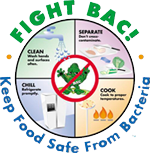 Image of the Fight Bac! four steps to fighting bacteria in food: clean, separate, chill, and cook.