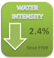 Water Intensity since FY2009
