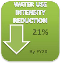 Water Use Intensity Reduction