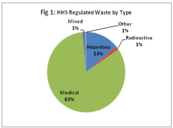 Figure 1: HHS Regulated Waste by Type
