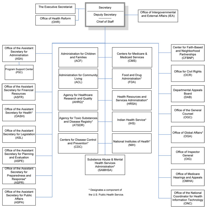 HHS Organizational Chart, as of April 16, 2012