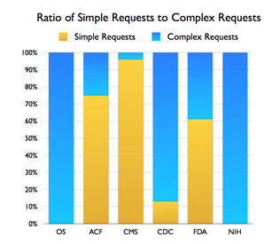 FOIA Requests Vary in Complexity – This bar chart showing the portion of complex versus simple requests at FOIA offices in different HHS agencies.