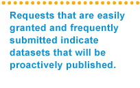 Requests that are easily granted and frequently submitted indicate datasets that will be proactively published