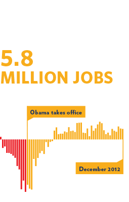 5.8 million jobs added in the last 34 months