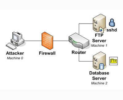 The example illustrates three paths that an attacker can take to penetrate the network using FTP server, SSH server or database server.