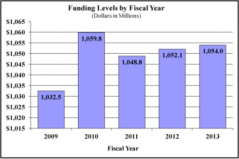 Funding levels by fiscal year in millions of dollars: 2009 1,032.5 - 2010 1,059.8 - 2011 1,048.8 - 2012 1,052.1 - 2013 1,054.0