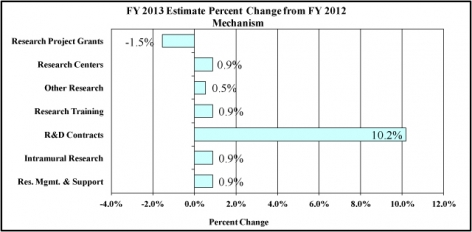 FY 2013 Estimate Percent Change from FY2012 Mechanism