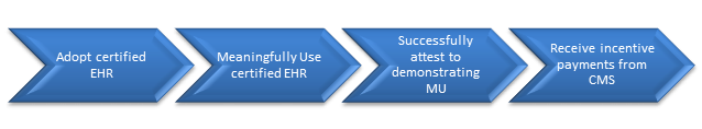 Eligible Professionals (EPs) and Eligible Hospitals (EHs) first adopt certified EHR. Then, EPs and EHs Meaningfully Use certified EHR and successfully attest to demonstrating MU. Once an EP or EH successfully attests, they receive incentive payments from CMS.