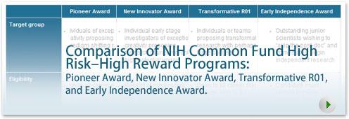 Comparison of NIH Common Fund High  Risk - High Reward Programs