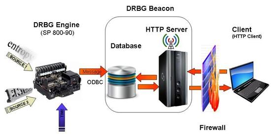 DRBG Beacon System Diagram