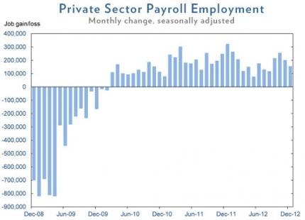 January 2013 Jobs Chart