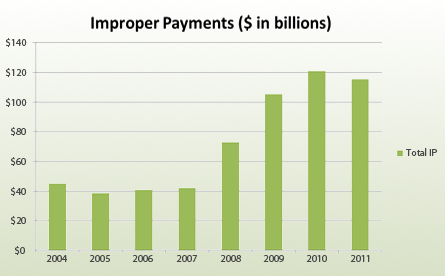 Combating Improper Payments Graph