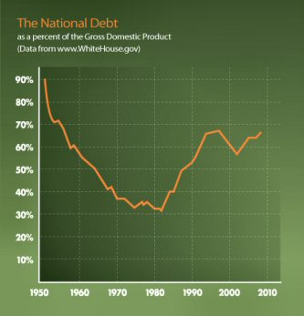 The national debt as a percentage of the gross domestic product